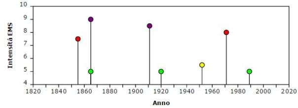 Figura 7. Storia sismica della località di Fondo Macchia (CT), a partire dal 1800. In viola/rosso/giallo sono rappresentati i diversi valori di intensità macrosismica relativi a terremoti che hanno provocato danneggiamenti, in verde le semplici avvertibilità (fonte: CMTE). Si noti che oltre gli eventi citati nel testo, questa località ha subìto danneggiamenti significativi anche nel 1855 e 1971 per eventi localizzati nella stessa area.