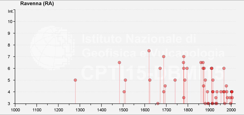dbmi15_seismichistory_it_41374