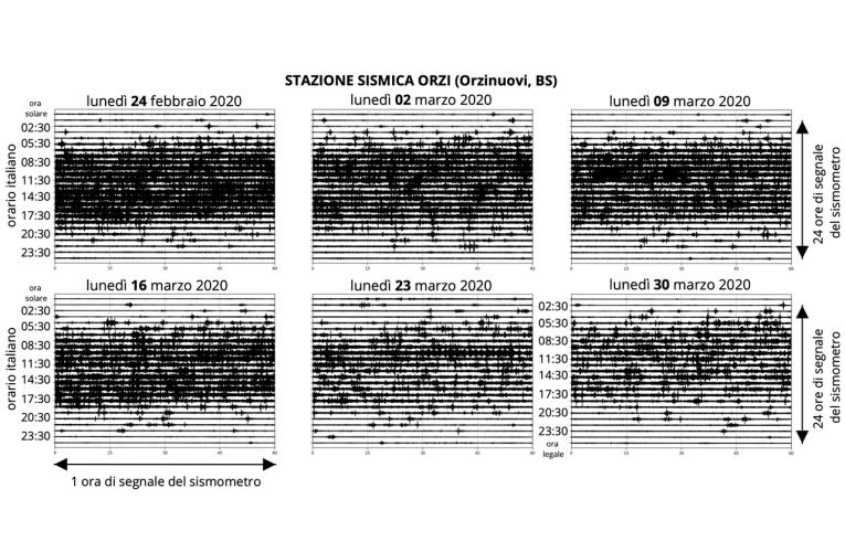 Variazione del livello di rumore ambientale in seguito ai decreti per l'emergenza COVID-19
