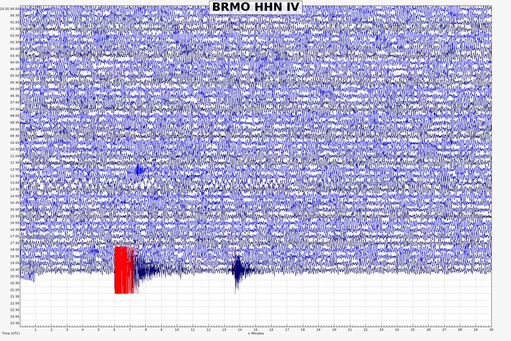 stazione di BRMO (Bormio, SO) dove sono visibili l'evento con magnitudo 4.2 (barre rosse) e quello a seguire con magnitudo 3.4