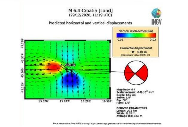 Il terremoto Mw 6.4 del 29 dicembre 2020 in Croazia: quale piano di faglia?