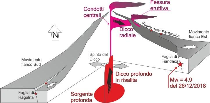 Block diagram Eruzione Etna 2018