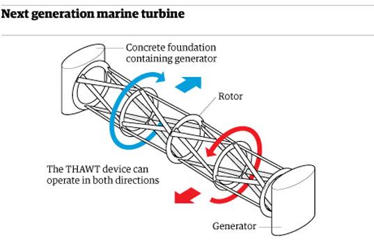 Oxford Unveils Next-Gen Underwater Turbines