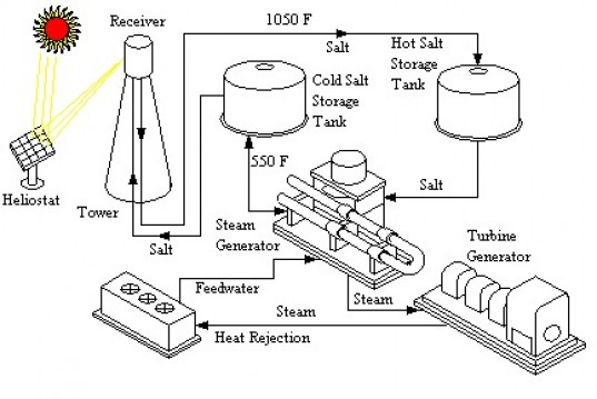 Nevada's New Molten Salt Solar Plant Will Produce Power
