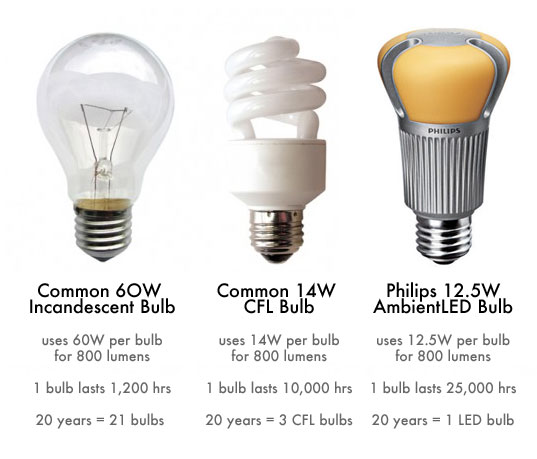 Light Bulb Comparison Chart, LEDs, CFLs, Incandescent Bulbs, LED Light Bulbs, CFL Light Bulbs, Incandescent Light Bulbs, Comparing Light Bulbs, Eco-friendly light bulbs, green light bulbs, energy efficient light bulbs, energy saving light bulbs