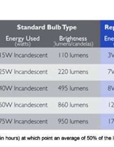 Energy independence and security act incandescent bulb phase out phasing bulbs also how to switch your light get ready for the big rh inhabitat