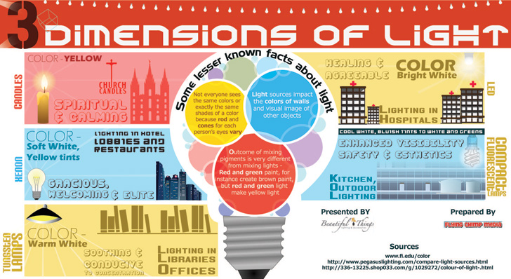3 Dimensions Of Light Infographic Shows How Lighting And Color