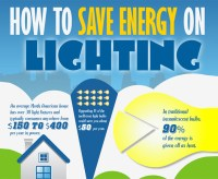 Infographic: How to Save Energy on Lighting | Inhabitat ...