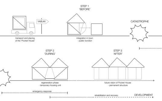 Modular Pocket Houses Provide Emergency Housing in Natural