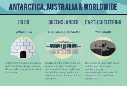 infographic, RubberBond, reader submitted content, housing style, architecture style,