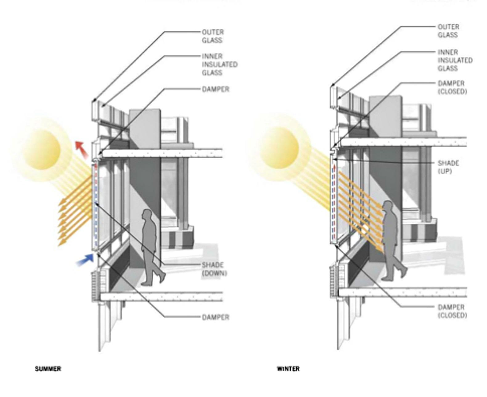 Solar Wall Energy Savings