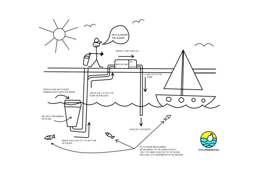 The Seabin Project « Inhabitat