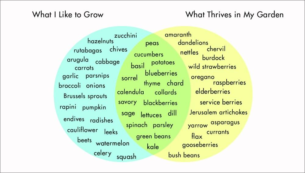 medium resolution of gardening venn diagram