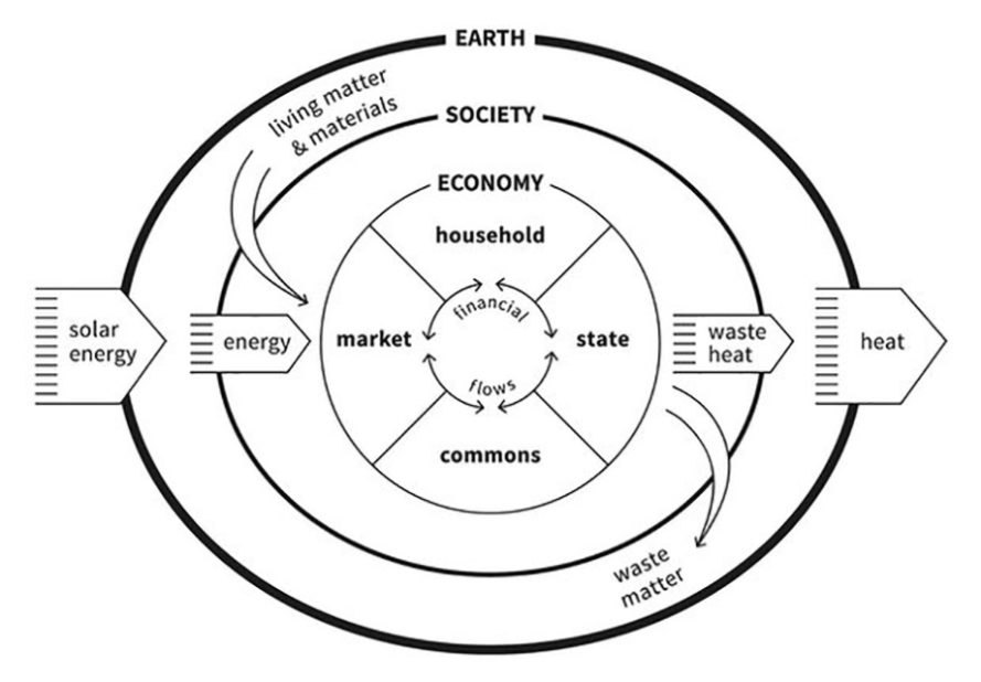 Doughnut Economics: the long-sought alternative to endless