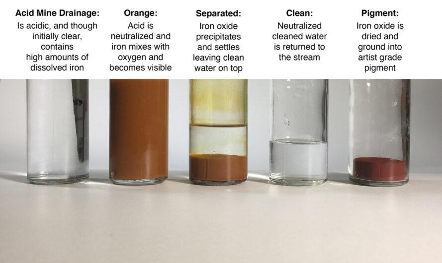 diagram explaining how to turn iron oxide pollution into pigment and clean water