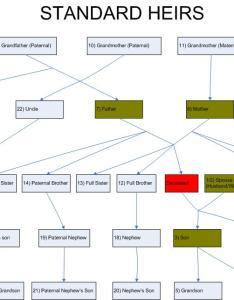 also inheritance calculator chart of standard heirs rh inheritancemsummit