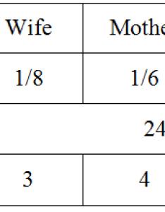 Baby chart male also the unborn islamic inheritance laws rh inheritancelawsblog wordpress