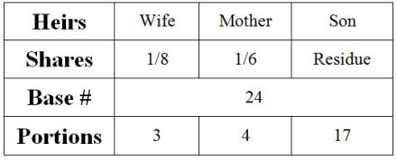 The Unborn Baby  Islamic Inheritance Laws