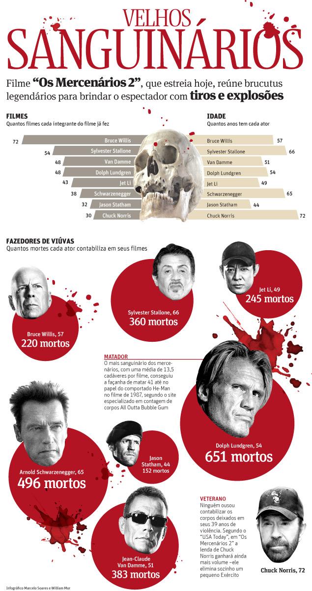 Mercenários: infográfico mostra qual dos atores matou mais em sua carreira