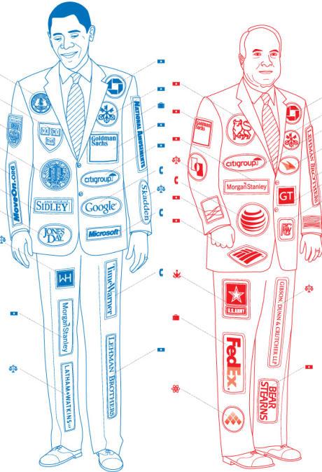 Gráfico con los patrocinadores de los candidatos a las elecciones