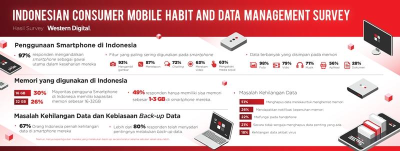 Indonesia Consumer Mobile Habit and Data Management Survey oleh Western Digital