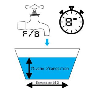 Fig. 4 - Exposition avec une faible ouverture et un temps de pose long