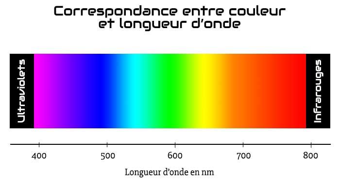 Correspondance entre les couleurs et les longueurs d'onde