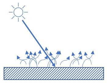 Diffusion de la lumière par réflexion sur la surface d'un matériau