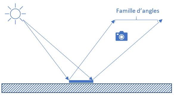 Représentation de la famille d'angles permettant de comprendre là où l'observateur doit se placer pour voir la réflexion directe