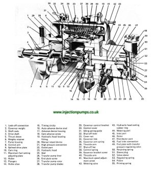 Exploded diagrams  Diesel Injection Pumps