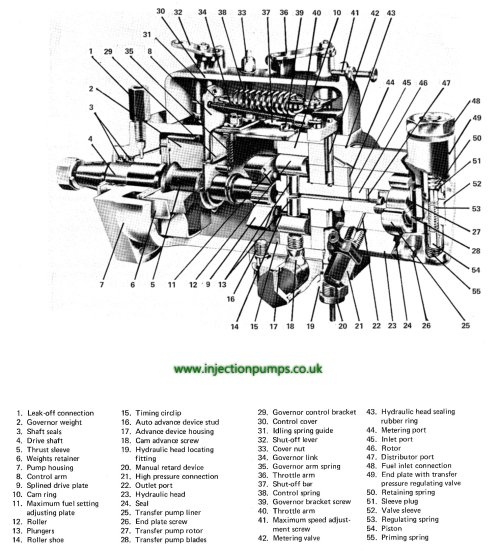small resolution of exploded diagrams diesel injection pumps lucas fuel injection pump parts lucas delphi dpc pumps