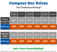 Pricing Comparison - InkAway Laser Tattoo Removal