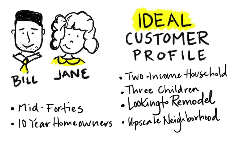 Ideal Customer Target