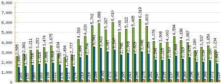 Estadísticas Septiembre 2007