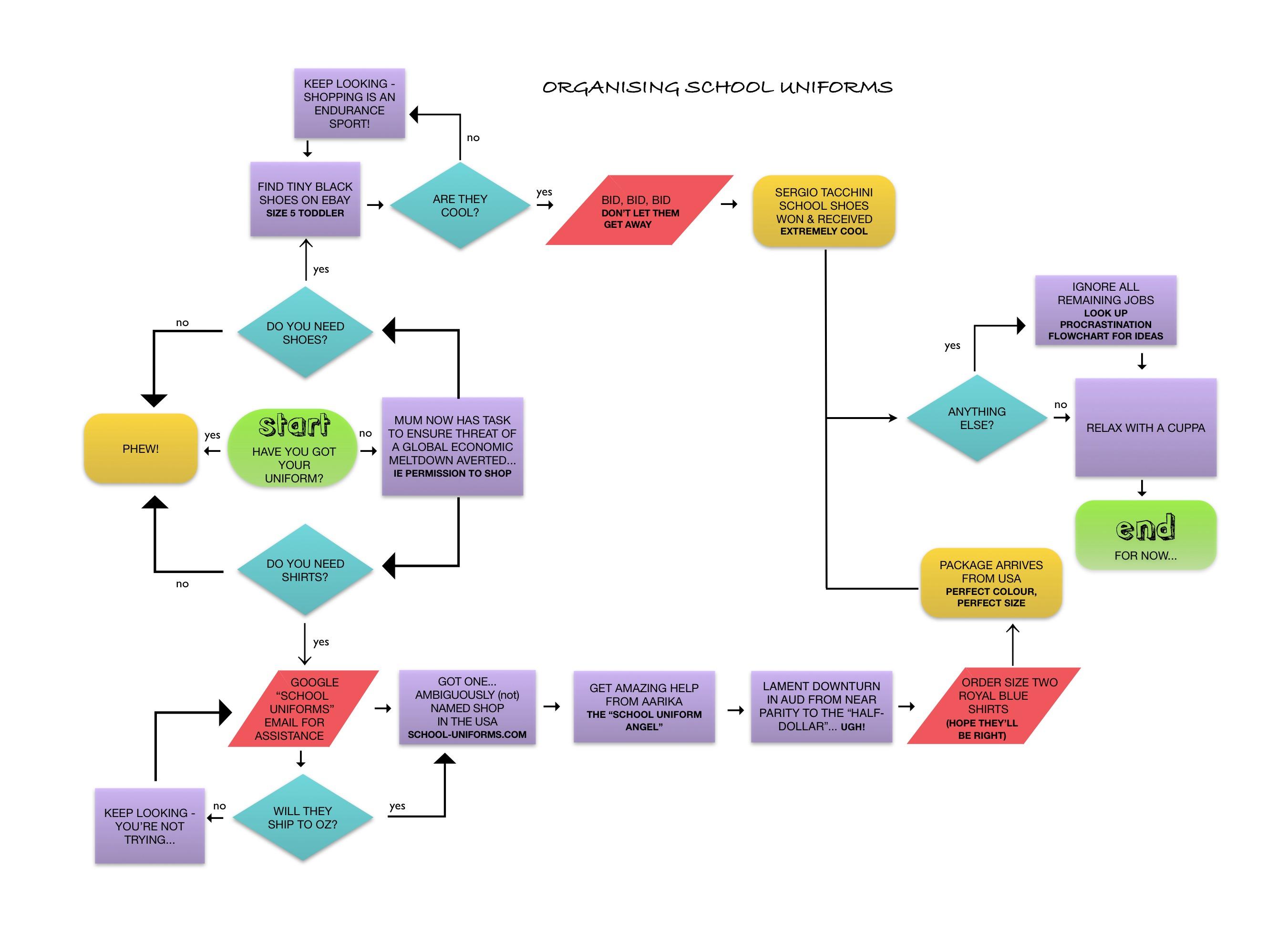 how to do a flow diagram 2004 ford e150 fuse box school uniforms inky ed