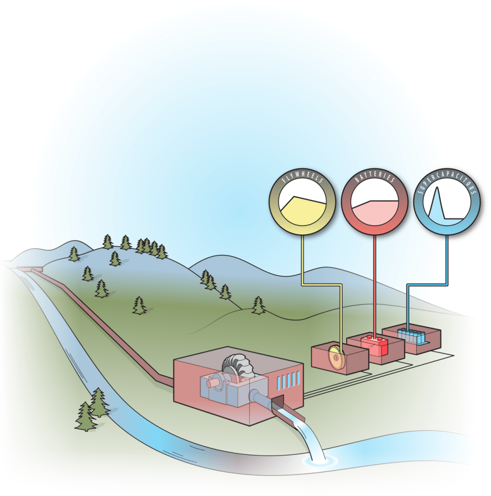 medium resolution of idaho national laboratory is leading a research effort evaluating the ability of run of river hydropower to provide grid balancing through integration with
