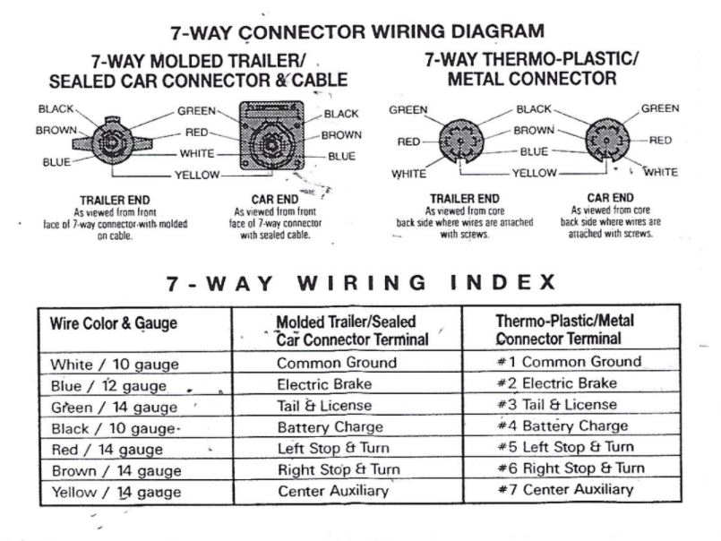 airstream 7way wiring diagram  inland rv