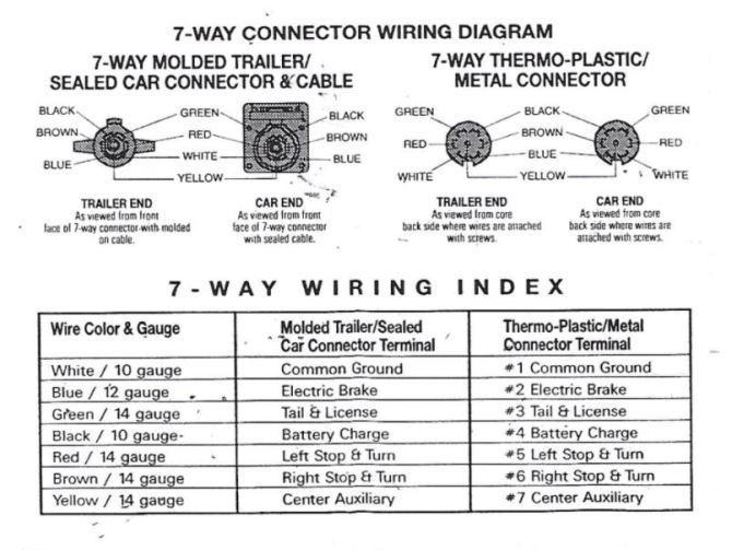 airstream 7way wiring diagram  inland rv