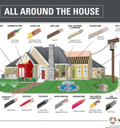 click to learn the factors you must consider when wiring your home [ 1100 x 876 Pixel ]