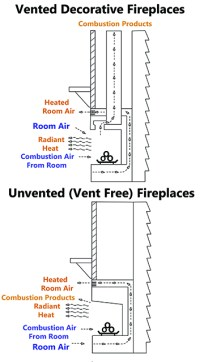 24 in. Vent Free Propane Gas Fireplace Logs Insert ...