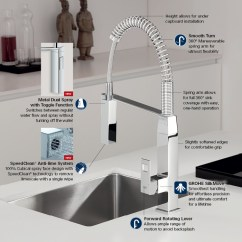 Single Handle Pulldown Kitchen Faucet Appliance Suite Grohe Eurocube Single-handle Pull-down Sprayer ...
