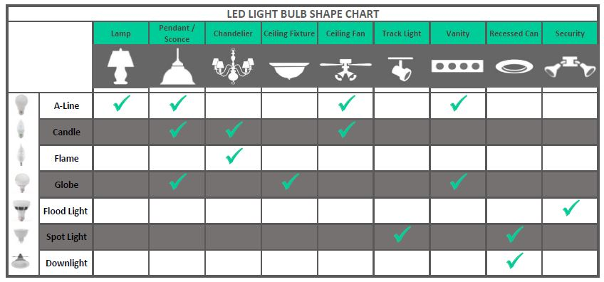 Led Light Bulb Color Temperature Chart