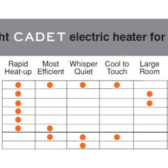 Cadet Thermostat Wiring Roper Dryer Plug Diagram Softheat 59 In. 1,000-watt 240-volt Hydronic Electric Baseboard Heater Left Hand Wire ...