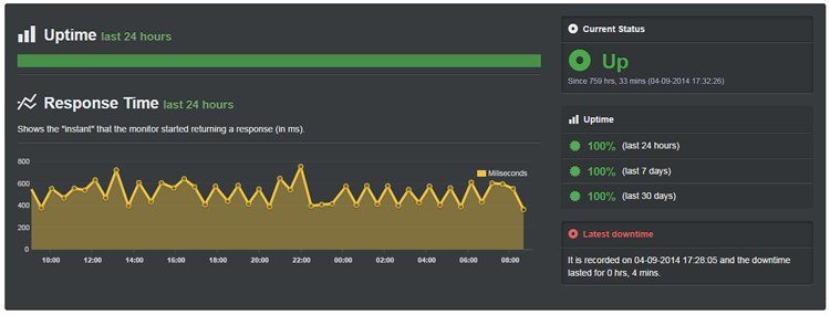 siteground-september-2014-uptime-report