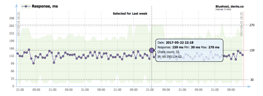 Bluehost server response time