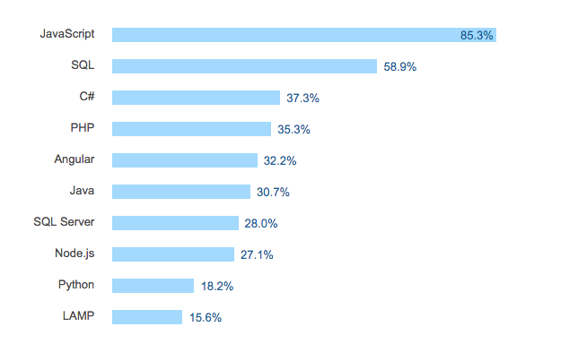 Most-popular-web-developement-languages