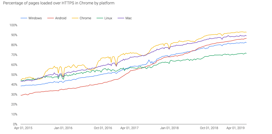 Increase in HTTPS usage by different platform