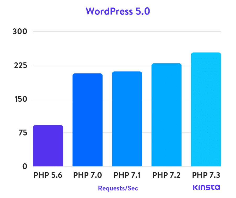 Affect-of-PHP-versions-on-a-wordpress-website