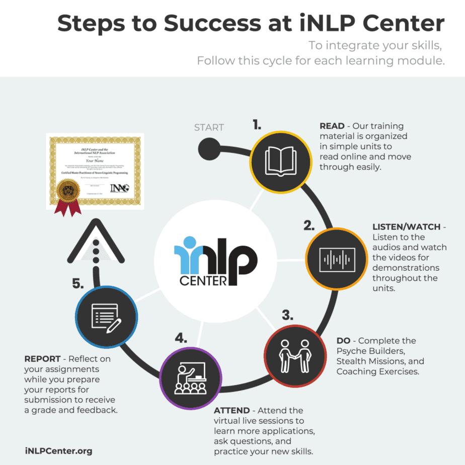 NLP Training Online Process