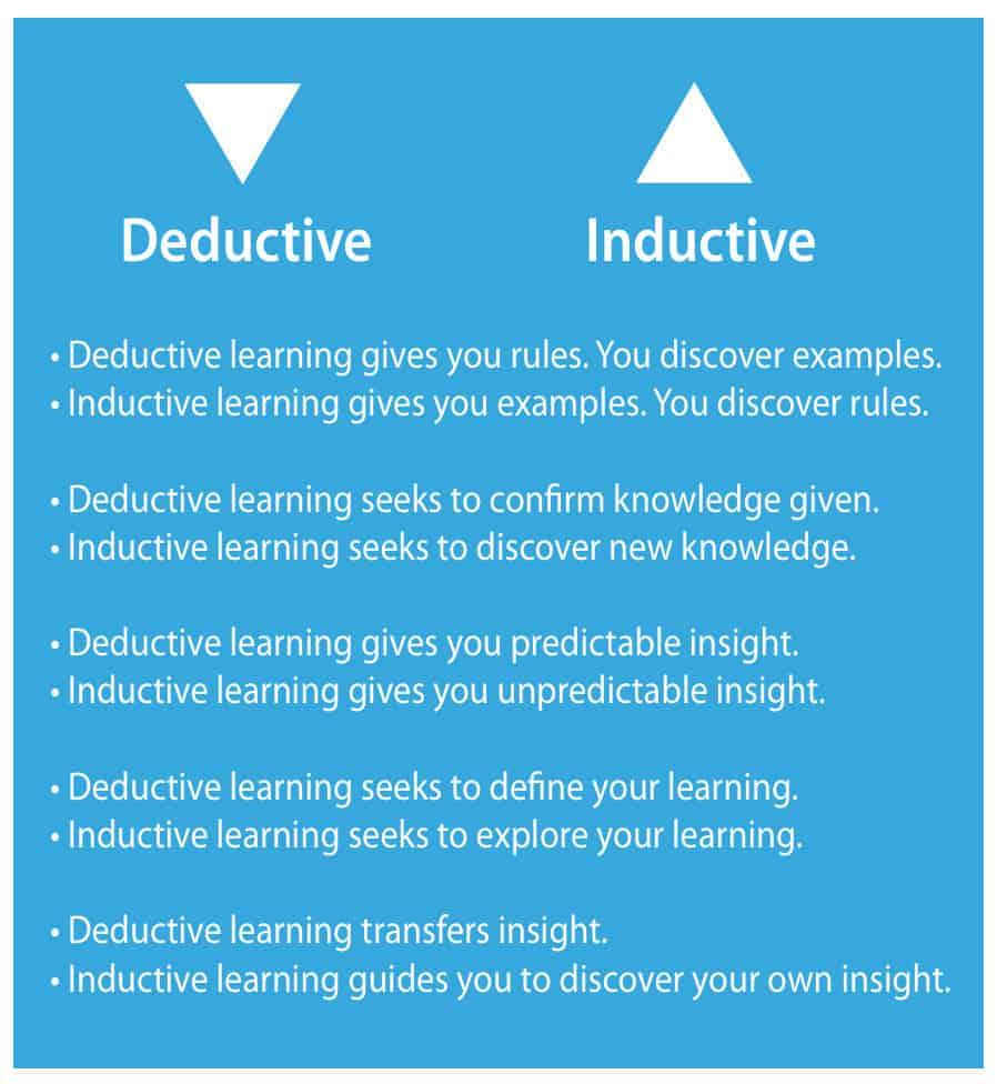 Master Coach Training Deductive Learning
